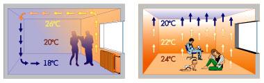 Разница распределения температуры в помещении при радиаторном отоплении и от теплого пола