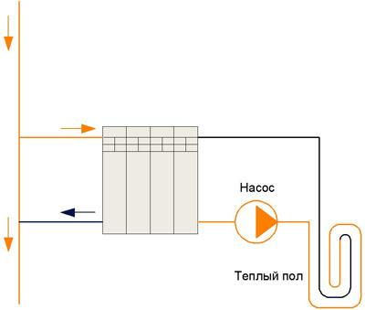 Схема теплого пола в квартире