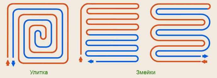 Схема укладки трубы теплого пола