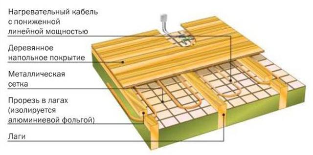 Кабельный теплый пол в деревянном доме