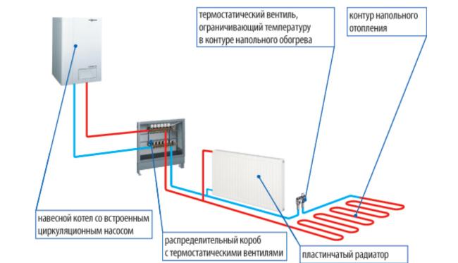 Схема обогрева помещения разными нагревательными приборами