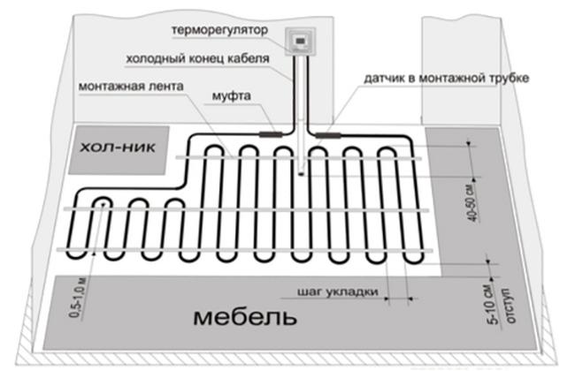Схема размещения резистивного кабеля в комнате