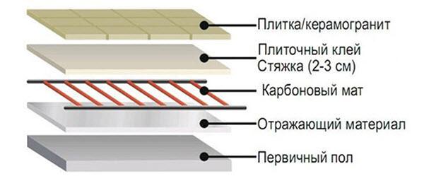 Схема укладки стержневого теплого электрического пола