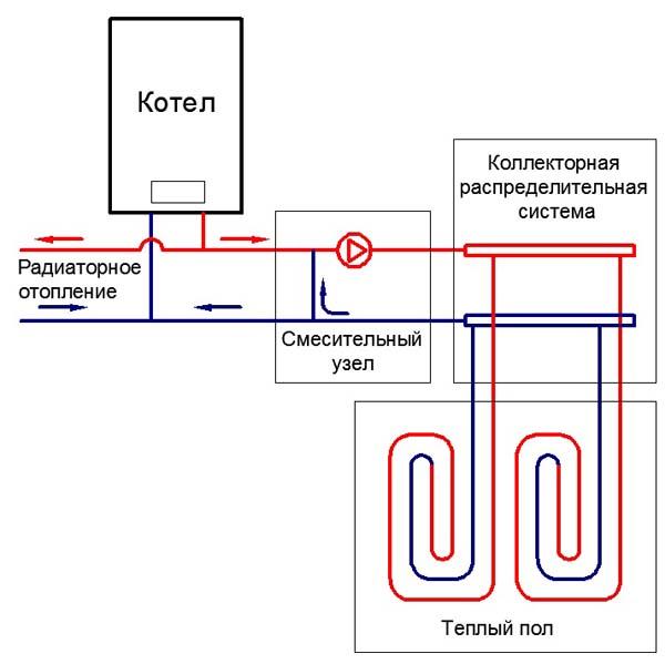 Структурная схема водяного теплого пола