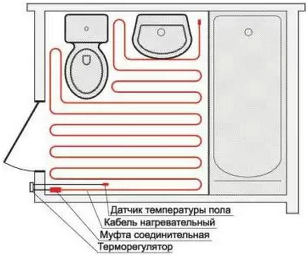 Примерная схема укладки нагревательного кабеля
